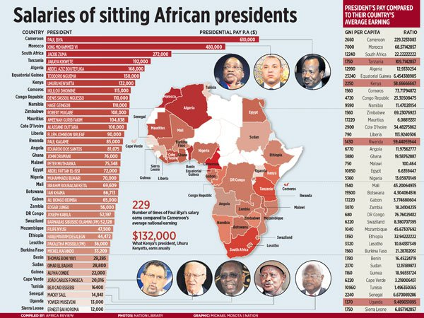 What African presidents are paid, why it matters