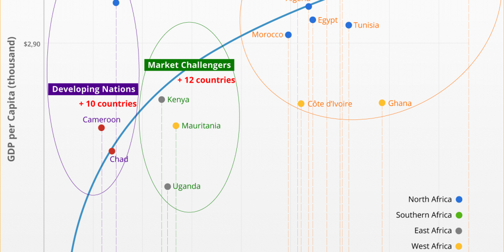 Mauritius, Ghana and Tunisia lead the African Telecoms