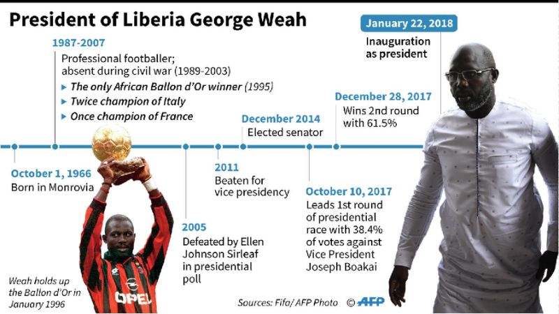 George Weah has had glittering success in two careers -- football and politics (AFP Photo/Paul DEFOSSEUX)